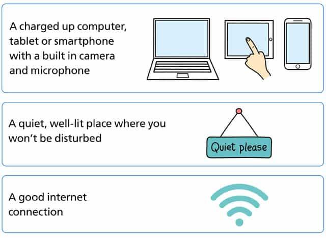 Video consultation infographic - what you will need. 1. A charged up computer, tablet or smartphone with a built in camera and microphone. 2.A quiet well-lit place where you won't be disturbed. 3. A good internet connection
