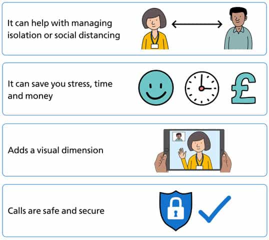 Infographic, why choose video consultations? 1. It can help with social distancing. 2. It can save you stress, time and money. 3. Adds a visual dimension. 4. Call are safe and secure.